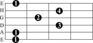 Ре мажорный секстаккорд на гитаре
